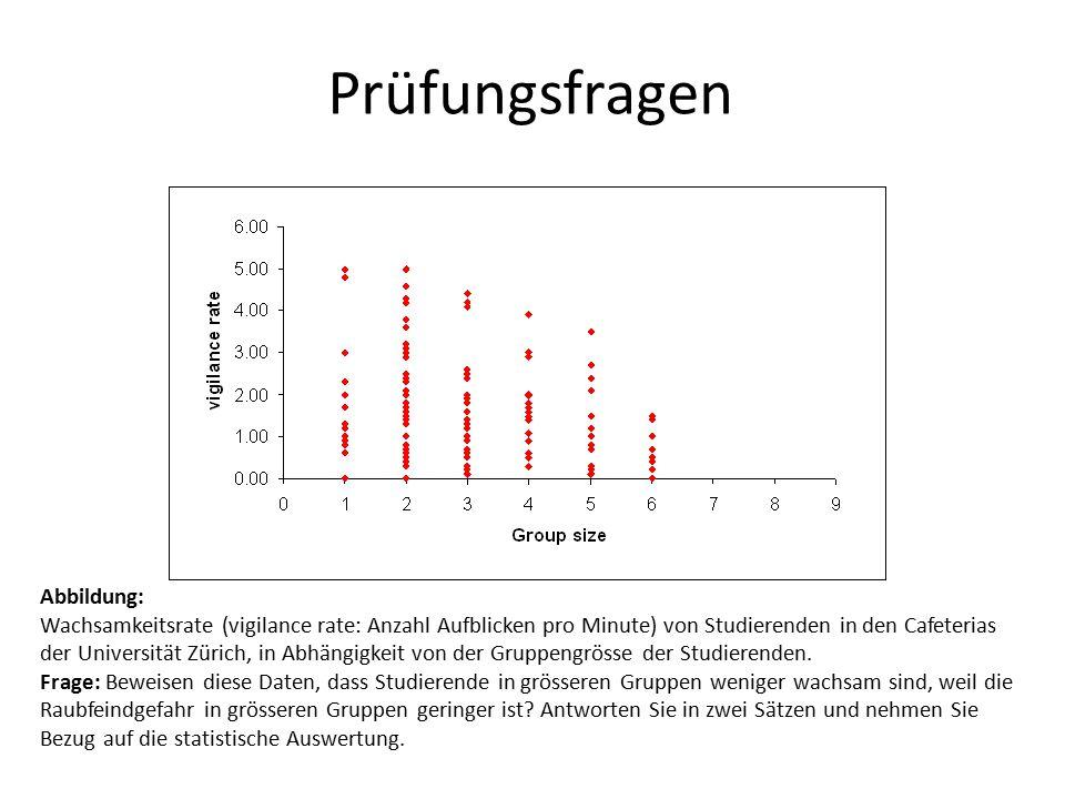 Abbildung: Wachsamkeitsrate (vigilance rate: Anzahl Aufblicken pro Minute) von Studierenden in den Cafeterias der Universität Zürich, in Abhängigkeit