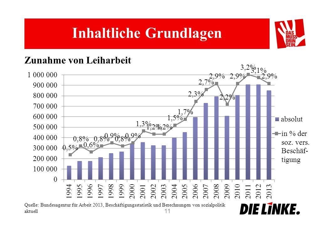 Inhaltliche Grundlagen 11 Zunahme von Leiharbeit Quelle: Bundesagentur für Arbeit 2013, Beschäftigungsstatistik und Berechnungen von sozialpolitik akt