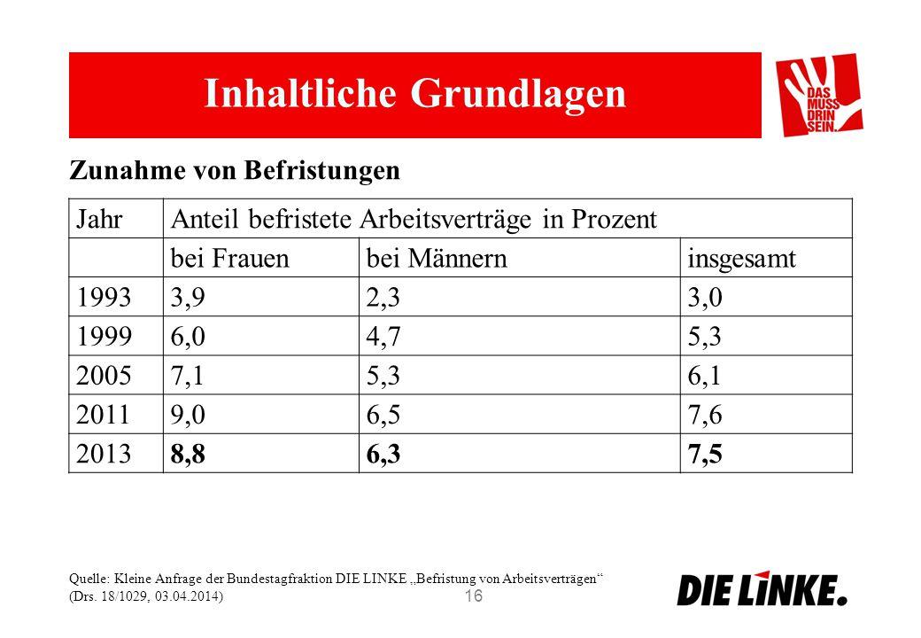 Inhaltliche Grundlagen 16 JahrAnteil befristete Arbeitsverträge in Prozent bei Frauenbei Männerninsgesamt 19933,92,33,0 19996,04,75,3 20057,15,36,1 20