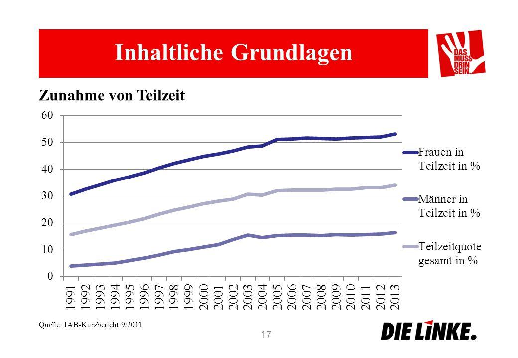 Inhaltliche Grundlagen 17 Zunahme von Teilzeit Quelle: IAB-Kurzbericht 9/2011