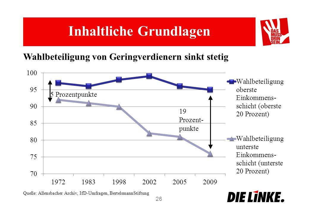 Inhaltliche Grundlagen 26 Wahlbeteiligung von Geringverdienern sinkt stetig Quelle: Allensbacher Archiv, IfD-Umfragen, BertelsmannStiftung 5 Prozentpunkte 19 Prozent- punkte