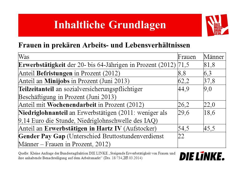 """Inhaltliche Grundlagen 28 Frauen in prekären Arbeits- und Lebensverhältnissen WasFrauenMänner Erwerbstätigkeit der 20- bis 64-Jährigen in Prozent (2012)71,581,8 Anteil Befristungen in Prozent (2012)8,86,3 Anteil an Minijobs in Prozent (Juni 2013)62,237,8 Teilzeitanteil an sozialversicherungspflichtiger Beschäftigung in Prozent (Juni 2013) 44,99,0 Anteil mit Wochenendarbeit in Prozent (2012)26,222,0 Niedriglohnanteil an Erwerbstätigen (2011: weniger als 9,14 Euro die Stunde, Niedriglohnschwelle des IAQ) 29,618,6 Anteil an Erwerbstätigen in Hartz IV (Aufstocker)54,545,5 Gender Pay Gap (Unterschied Bruttostundenverdienst Männer – Frauen in Prozent, 2012) 22 Quelle: Kleine Anfrage der Bundestagfraktion DIE LINKE """"Steigende Erwerbstätigkeit von Frauen und ihre anhaltende Benachteiligung auf dem Arbeitsmarkt (Drs."""