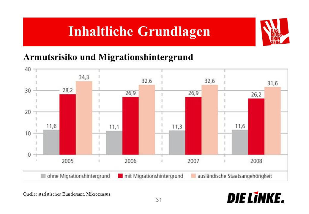 Inhaltliche Grundlagen 31 Armutsrisiko und Migrationshintergrund Quelle: statistisches Bundesamt, Mikrozensus