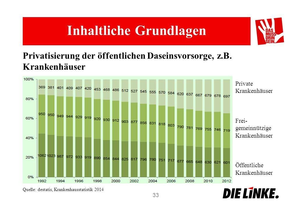 Inhaltliche Grundlagen 33 Private Krankenhäuser Frei- gemeinnützige Krankenhäuser Öffentliche Krankenhäuser Privatisierung der öffentlichen Daseinsvorsorge, z.B.