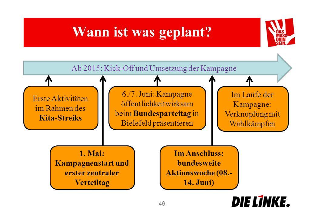 1. Mai: Kampagnenstart und erster zentraler Verteiltag Wann ist was geplant? 46 Ab 2015: Kick-Off und Umsetzung der Kampagne Erste Aktivitäten im Rahm