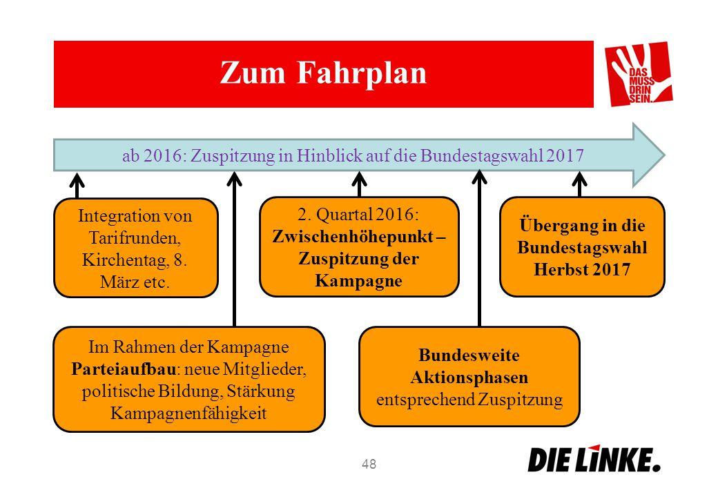Im Rahmen der Kampagne Parteiaufbau: neue Mitglieder, politische Bildung, Stärkung Kampagnenfähigkeit Zum Fahrplan 48 ab 2016: Zuspitzung in Hinblick