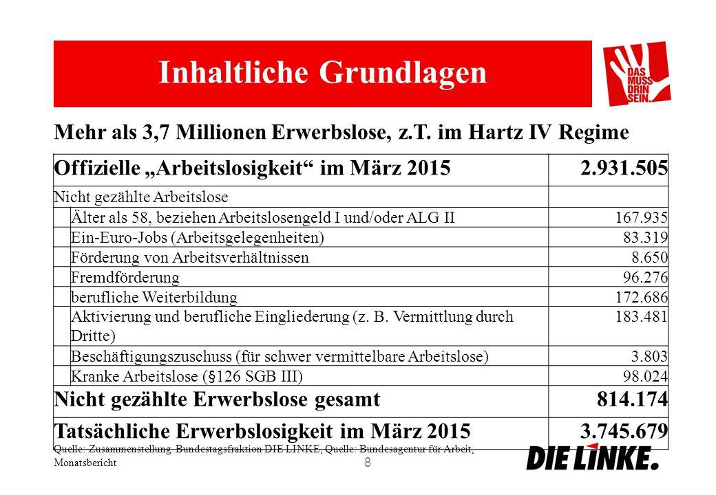 """Inhaltliche Grundlagen 8 Offizielle """"Arbeitslosigkeit im März 20152.931.505 Nicht gezählte Arbeitslose Älter als 58, beziehen Arbeitslosengeld I und/oder ALG II167.935 Ein-Euro-Jobs (Arbeitsgelegenheiten)83.319 Förderung von Arbeitsverhältnissen8.650 Fremdförderung96.276 berufliche Weiterbildung172.686 Aktivierung und berufliche Eingliederung (z."""