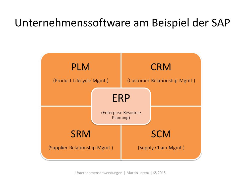 Unternehmenssoftware am Beispiel der SAP PLM (Product Lifecycle Mgmt.) CRM (Customer Relationship Mgmt.) SRM (Supplier Relationship Mgmt.) SCM (Supply