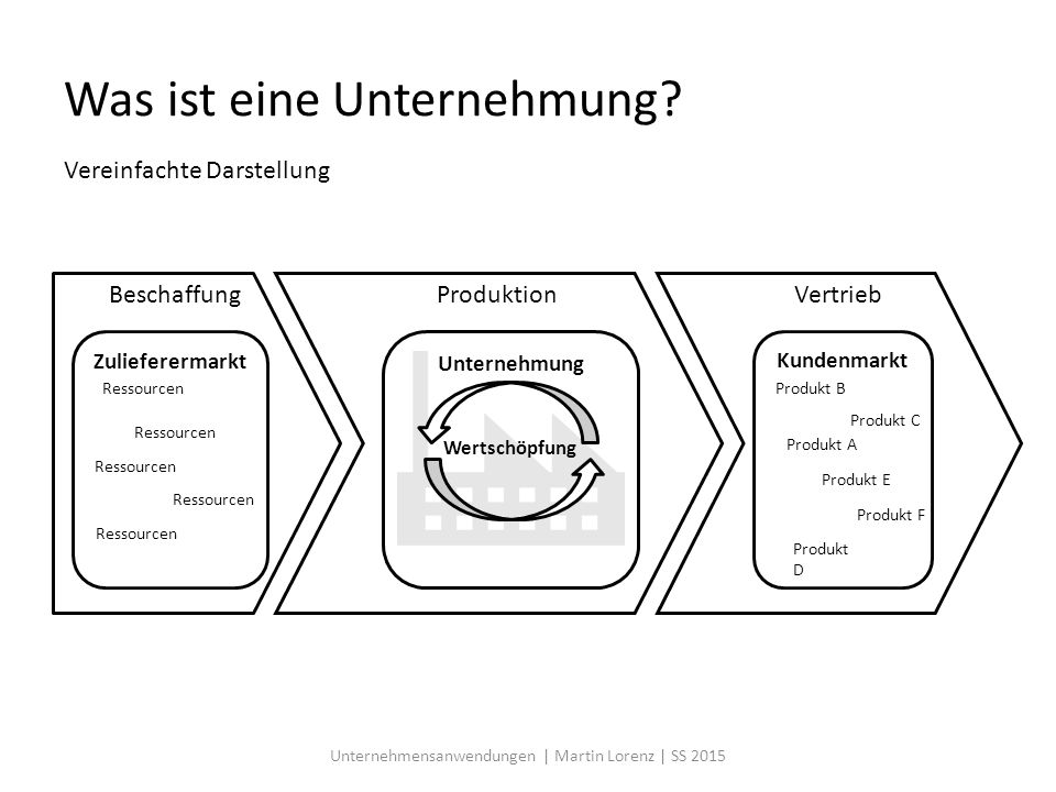 Exkurs: Business Models www.BusinessModelGeneration.com Unternehmensanwendungen | Martin Lorenz | SS 2015 A business model describes the rationale of how an organization creates, delivers, and captures value.