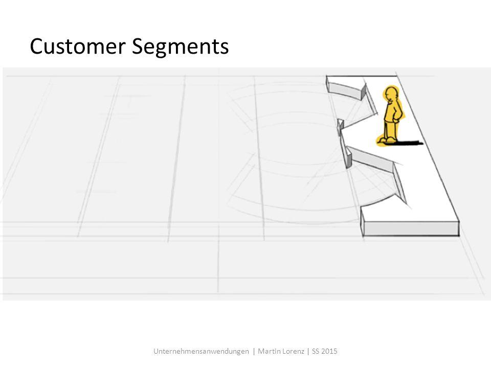 SCM Einordnung der Systeme Ressourcen Produkt A Zulieferermarkt Ressourcen Kundenmarkt Produkt D Produkt E Produkt C Produkt F Produkt B Unternehmung Wertschöpfung EinkaufVerkauf ERP SRM CRM PLM Unternehmensanwendungen | Martin Lorenz | SS 2015