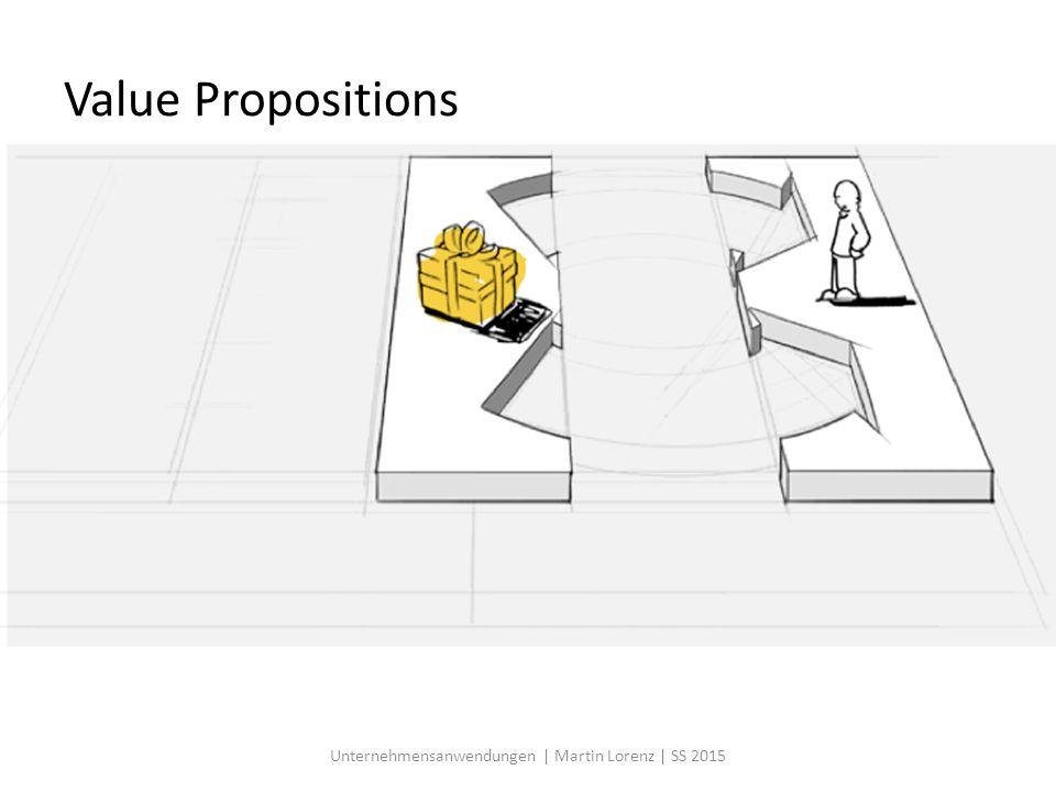 Ausflug in die BWL - Beispiel: Autohersteller Kern-Prozesse Beschaffung Vertrieb Produktion Unternehmensanwendungen | Martin Lorenz | SS 2015