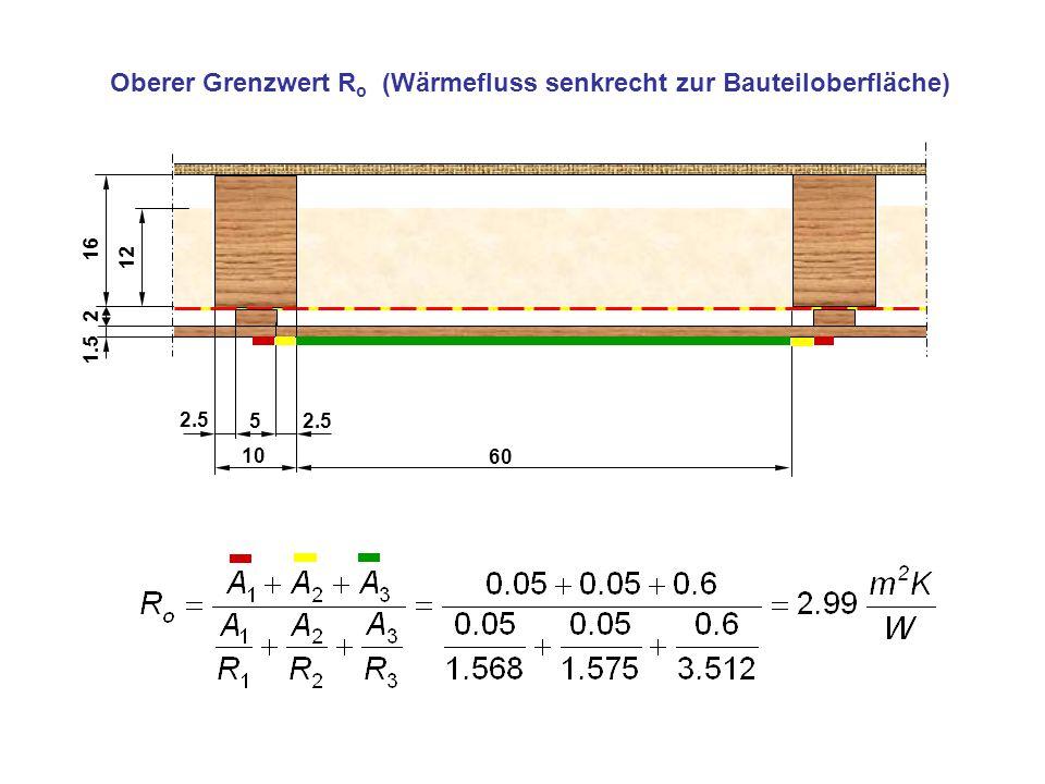 10 5 60 2.5 a b c d Unterer Grenzwert R u (gleiche Temperaturen in jeder zur Oberfläche parallelen Ebene)