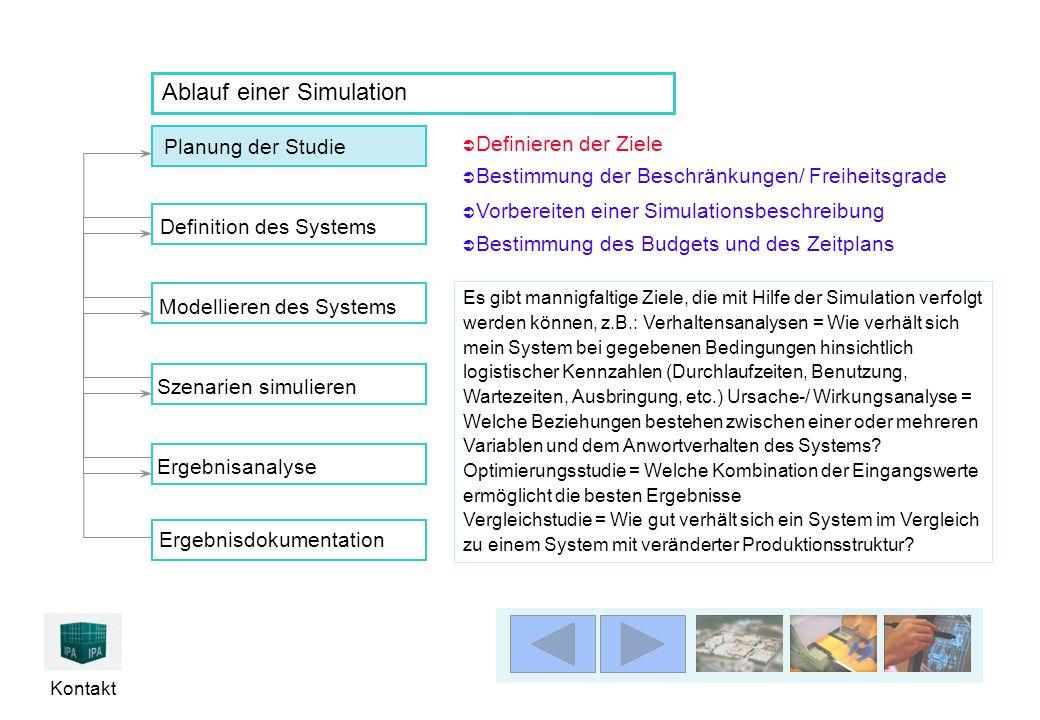 Kontakt Ablauf einer Simulation Es gibt mannigfaltige Ziele, die mit Hilfe der Simulation verfolgt werden können, z.B.: Verhaltensanalysen = Wie verhä