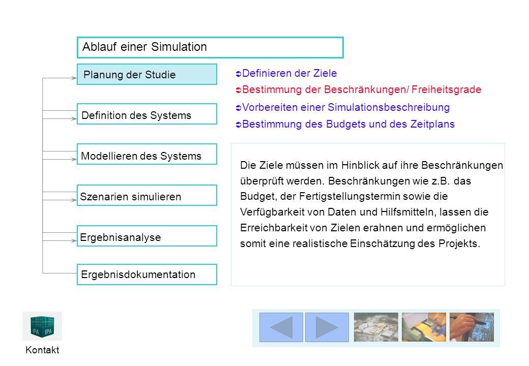 Kontakt Ablauf einer Simulation Die Ziele müssen im Hinblick auf ihre Beschränkungen überprüft werden. Beschränkungen wie z.B. das Budget, der Fertigs
