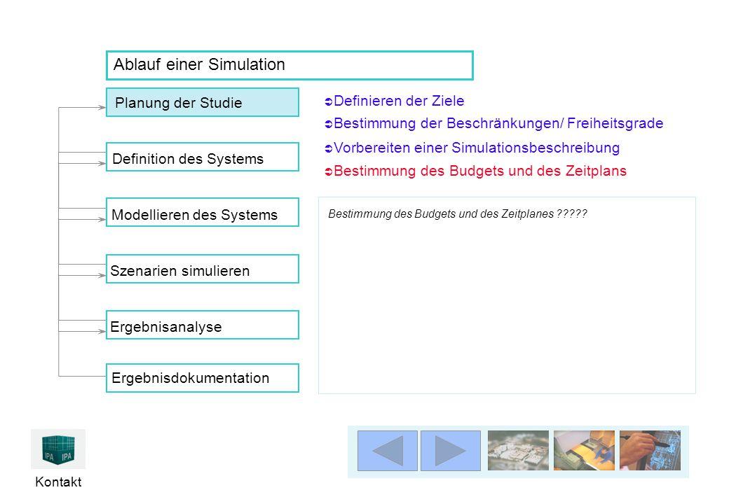 Kontakt Ablauf einer Simulation Bestimmung des Budgets und des Zeitplanes ?????  Definieren der Ziele Definieren der Ziele  Bestimmung der Beschränk
