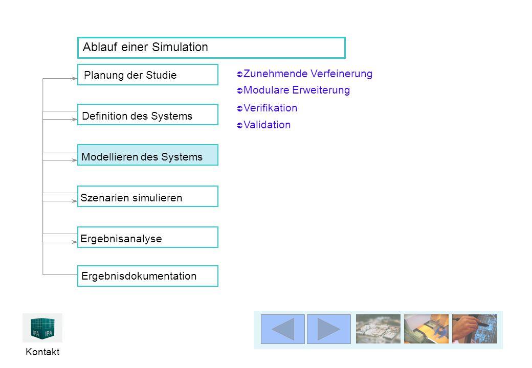 Kontakt  Zunehmende Verfeinerung Zunehmende Verfeinerung Planung der Studie Ergebnisanalyse Definition des SystemsModellieren des Systems Szenarien simulierenErgebnisdokumentation Ablauf einer Simulation  Modulare Erweiterung  Verifikation  Validation