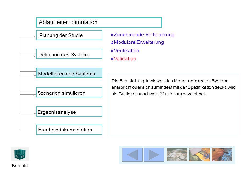 Kontakt  Zunehmende Verfeinerung Zunehmende Verfeinerung Planung der Studie Ergebnisanalyse Definition des SystemsModellieren des Systems Szenarien s