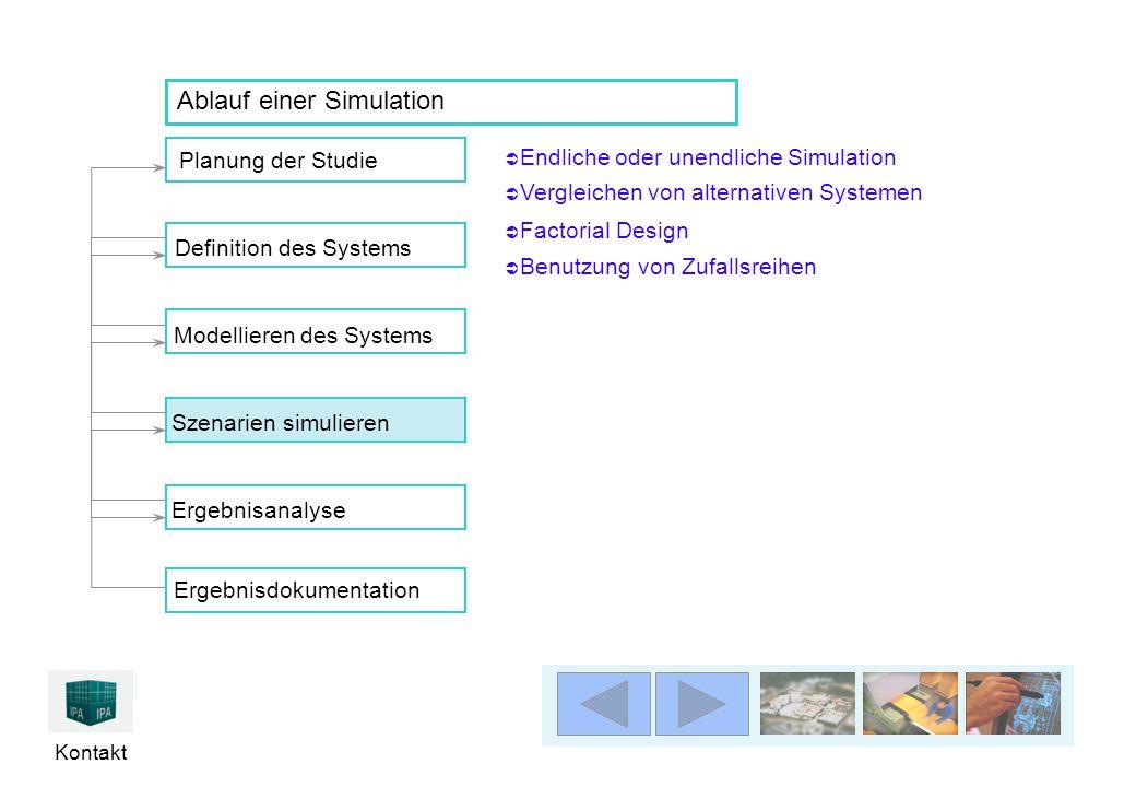 Kontakt Planung der Studie Ergebnisanalyse Definition des SystemsModellieren des Systems Szenarien simulierenErgebnisdokumentation Ablauf einer Simulation  Endliche oder unendliche Simulation Endliche oder unendliche Simulation  Vergleichen von alternativen Systemen  Factorial Design  Benutzung von Zufallsreihen