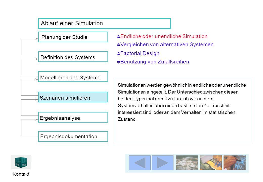 Kontakt Planung der Studie Ergebnisanalyse Definition des SystemsModellieren des Systems Szenarien simulierenErgebnisdokumentation Ablauf einer Simula