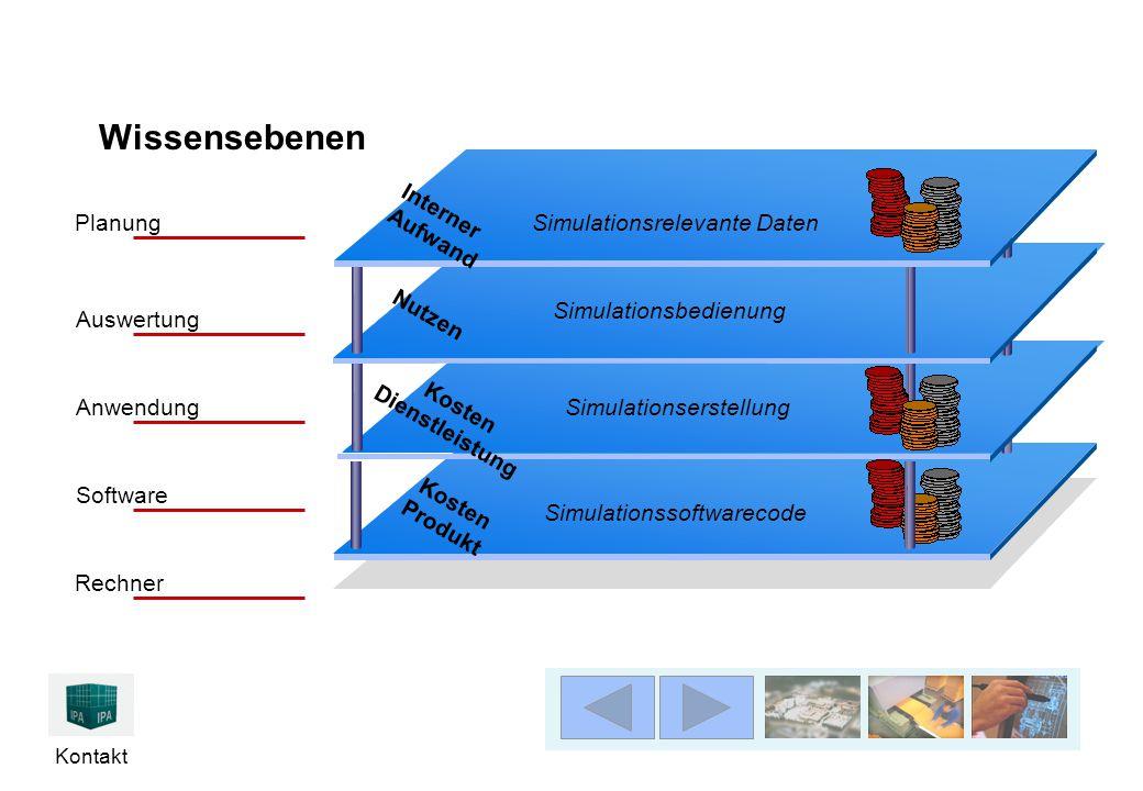 Kontakt Simulationssoftwarecode Wissensebenen Rechner Planung Auswertung Anwendung Software Kosten Produkt Simulationserstellung Simulationsbedienung Nutzen Kosten Dienstleistung Simulationsrelevante Daten Interner Aufwand