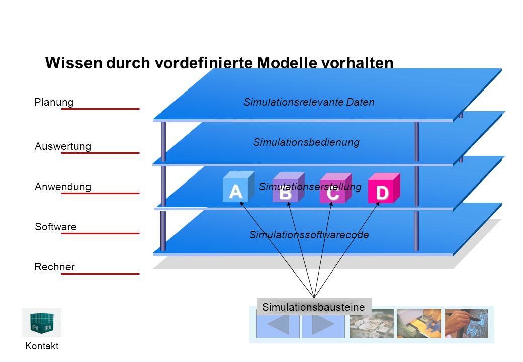 Kontakt Wissen durch vordefinierte Modelle vorhalten Simulationssoftwarecode Simulationsrelevante Daten Simulationsbedienung Rechner Software Anwendung Auswertung Planung A B C D Simulationserstellung Simulationsbausteine