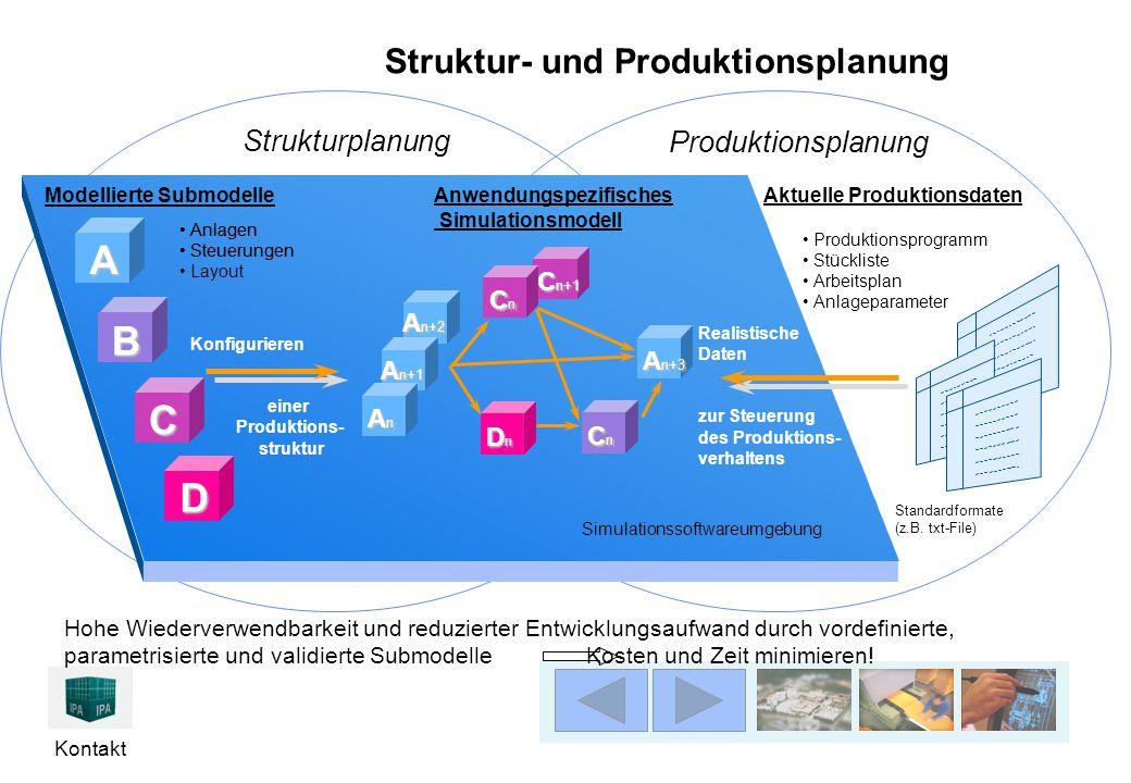 Kontakt Produktionsplanung Strukturplanung Struktur- und Produktionsplanung Simulationssoftwareumgebung Anwendungspezifisches Simulationsmodell A n+3 CnCnCnCn C n+1 CnCnCnCn DnDnDnDn A n+2 A n+1 AnAnAnAn Konfigurieren einer Produktions- struktur Aktuelle Produktionsdaten Produktionsprogramm Stückliste Arbeitsplan Anlageparameter Standardformate (z.B.