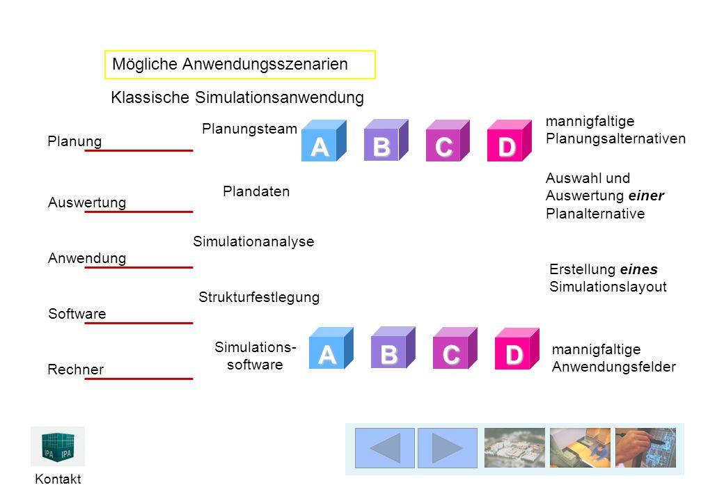 Kontakt Simulations- software mannigfaltige Anwendungsfelder mannigfaltige Planungsalternativen Planungsteam Rechner Software Anwendung Auswertung Pla