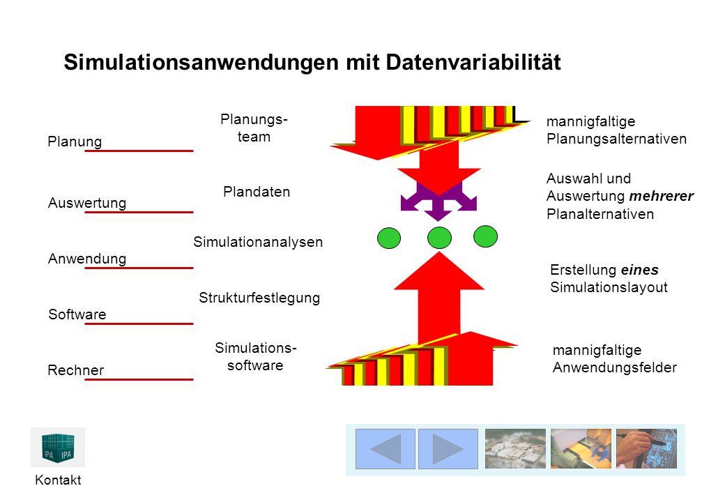 Kontakt Simulationsanwendungen mit Datenvariabilität mannigfaltige Anwendungsfelder mannigfaltige Planungsalternativen Rechner Software Anwendung Ausw