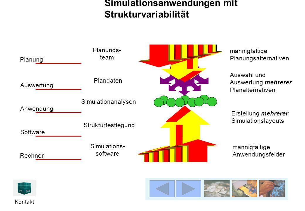 Kontakt Simulationsanwendungen mit Strukturvariabilität mannigfaltige Anwendungsfelder mannigfaltige Planungsalternativen Rechner Software Anwendung A