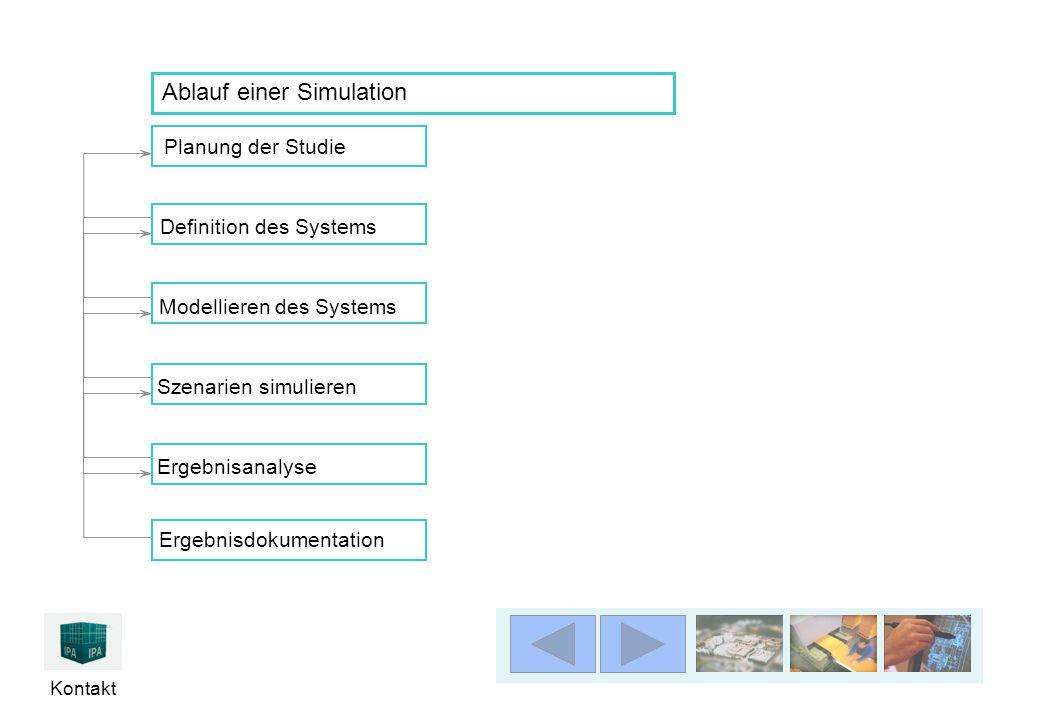Kontakt Planung der Studie Ergebnisanalyse Definition des SystemsModellieren des Systems Szenarien simulierenErgebnisdokumentation Ablauf einer Simulation