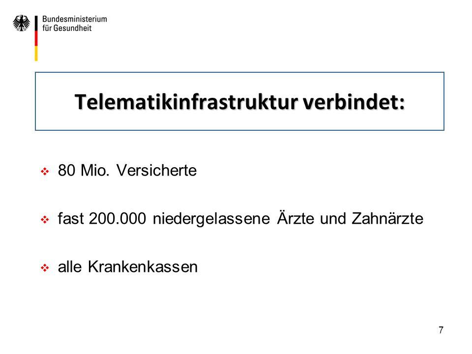 7 Telematikinfrastruktur verbindet:  80 Mio. Versicherte  fast 200.000 niedergelassene Ärzte und Zahnärzte  alle Krankenkassen