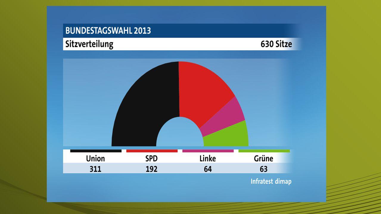 Parteien in Deutschland An der Anzahl der Stimmen, die die Parteien bei der Bundestagswahl gewonnen haben, richten sich die Anzahl der Sitze im deutsc