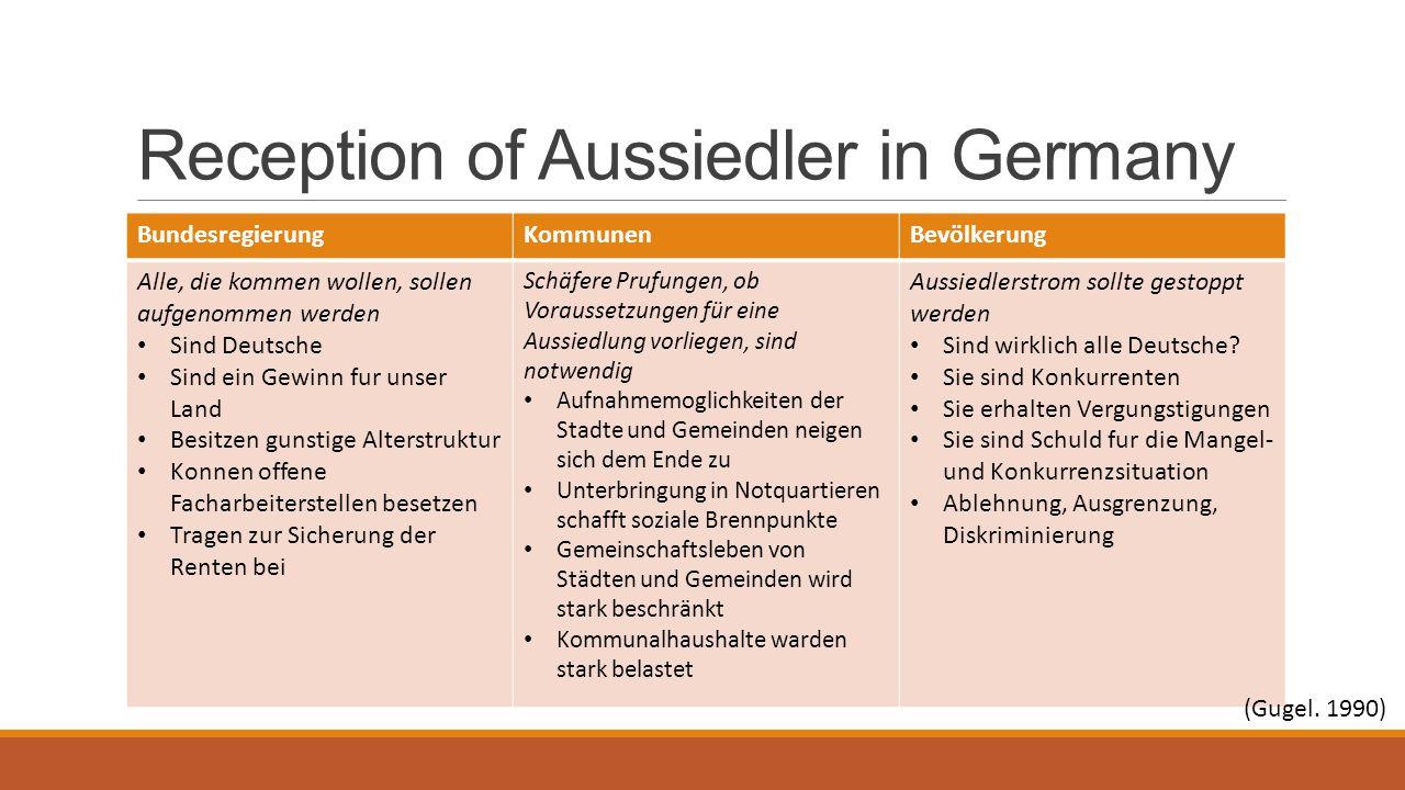 Reception of Aussiedler in Germany BundesregierungKommunenBevölkerung Alle, die kommen wollen, sollen aufgenommen werden Sind Deutsche Sind ein Gewinn