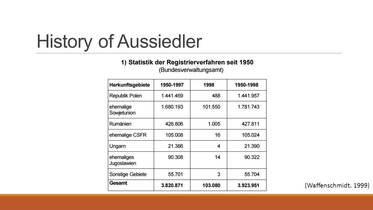 History of Aussiedler (Waffenschmidt. 1999)