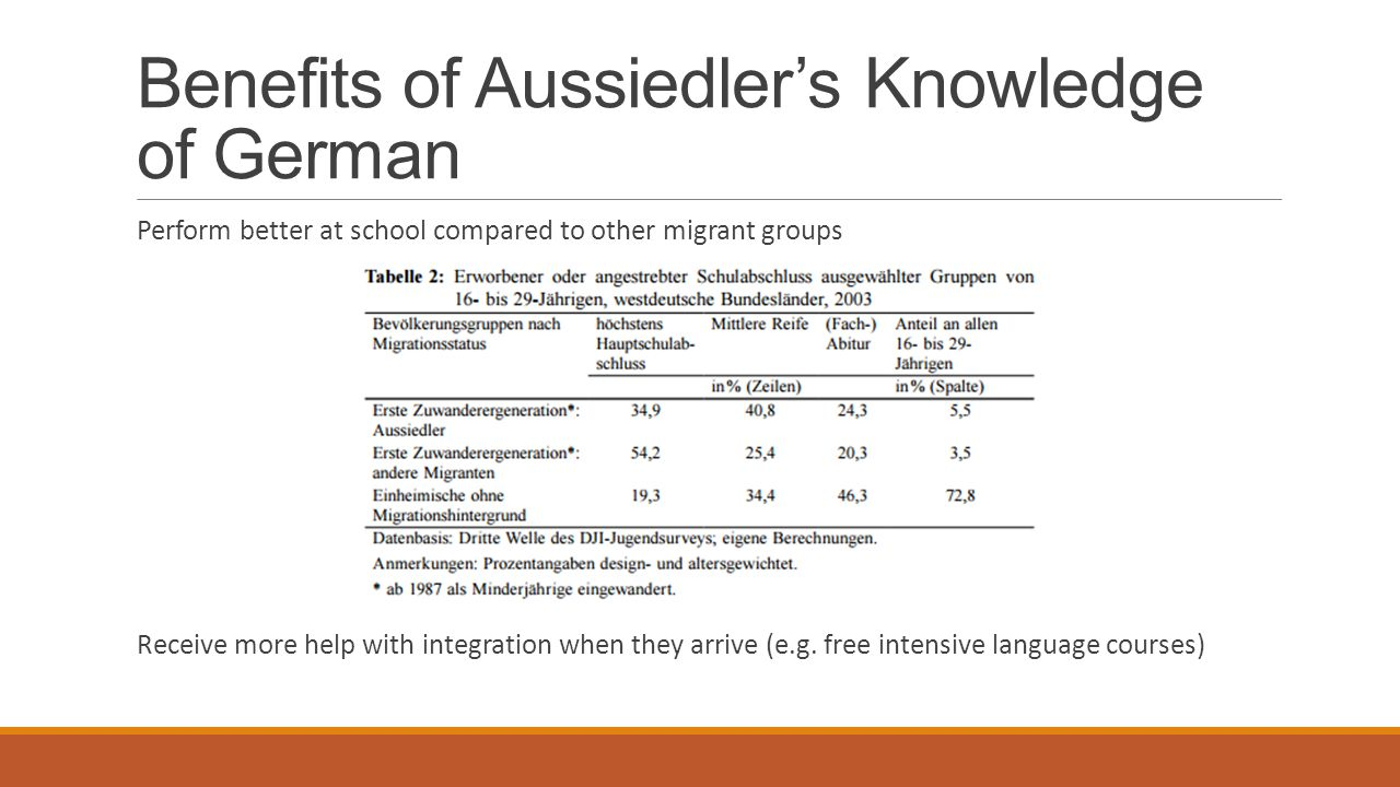 Benefits of Aussiedler's Knowledge of German Perform better at school compared to other migrant groups Receive more help with integration when they ar