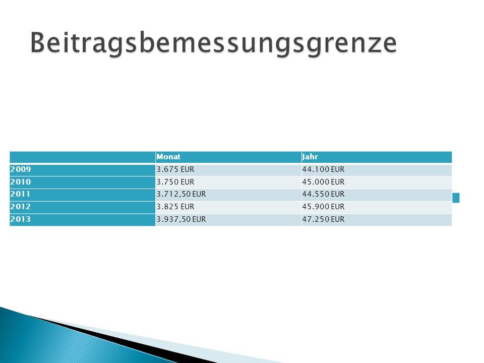 Beitragsbemessungsgrenze in der Pflegeversicherung und Krankenversicherung MonatJahr 20093.675 EUR44.100 EUR 20103.750 EUR45.000 EUR 20113.712,50 EUR4