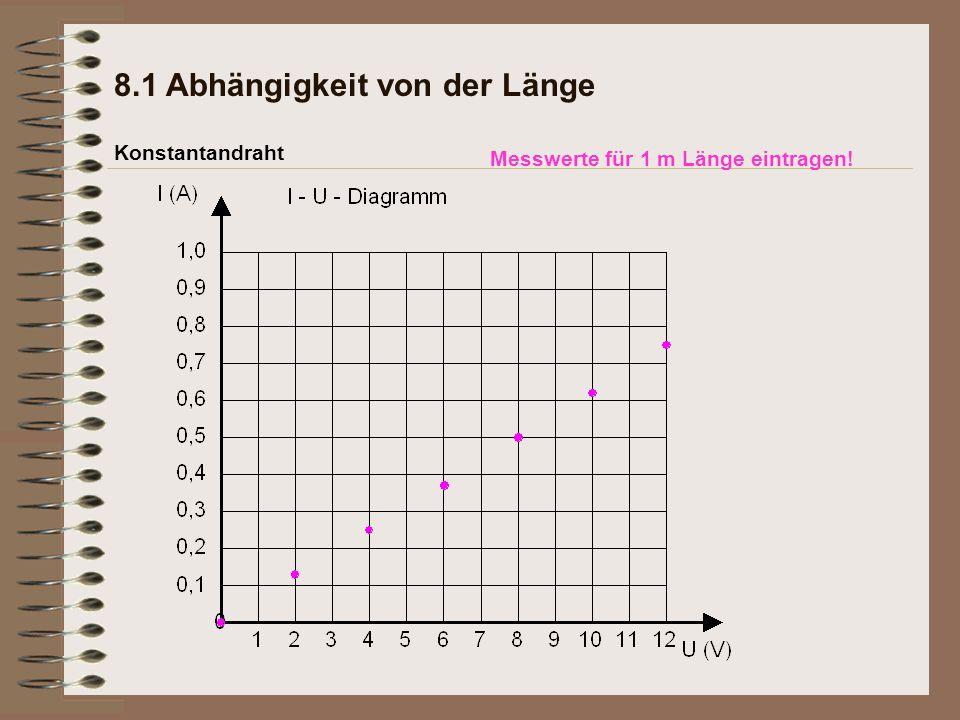 8.1 Abhängigkeit von der Länge Konstantandraht Messwerte für 1 m Länge eintragen!