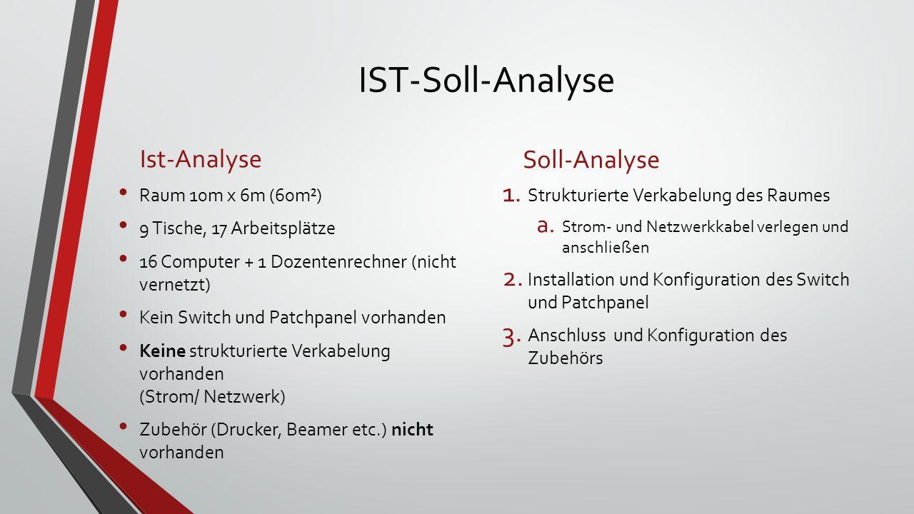 IST-Soll-Analyse Ist-Analyse Raum 10m x 6m (60m²) 9 Tische, 17 Arbeitsplätze 16 Computer + 1 Dozentenrechner (nicht vernetzt) Kein Switch und Patchpanel vorhanden Keine strukturierte Verkabelung vorhanden (Strom/ Netzwerk) Zubehör (Drucker, Beamer etc.) nicht vorhanden Soll-Analyse 1.