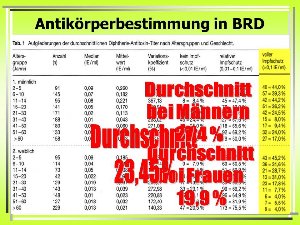 Antikörperbestimmung in BRD