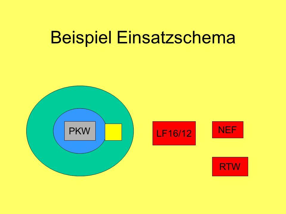 Beispiel Einsatzschema LF16/12 RTW NEF PKW