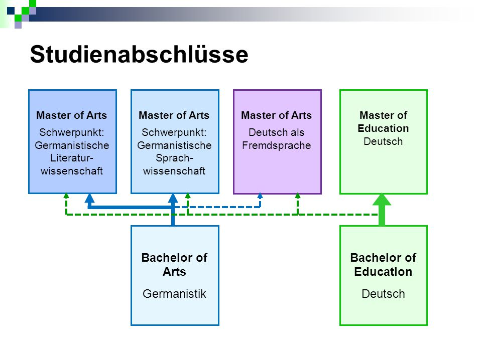 Bachelor of Arts Germanistik Bachelor of Education Deutsch Master of Arts Schwerpunkt: Germanistische Sprach- wissenschaft Master of Arts Schwerpunkt: Germanistische Literatur- wissenschaft Master of Arts Deutsch als Fremdsprache Master of Education Deutsch 34/38 Studienabschlüsse