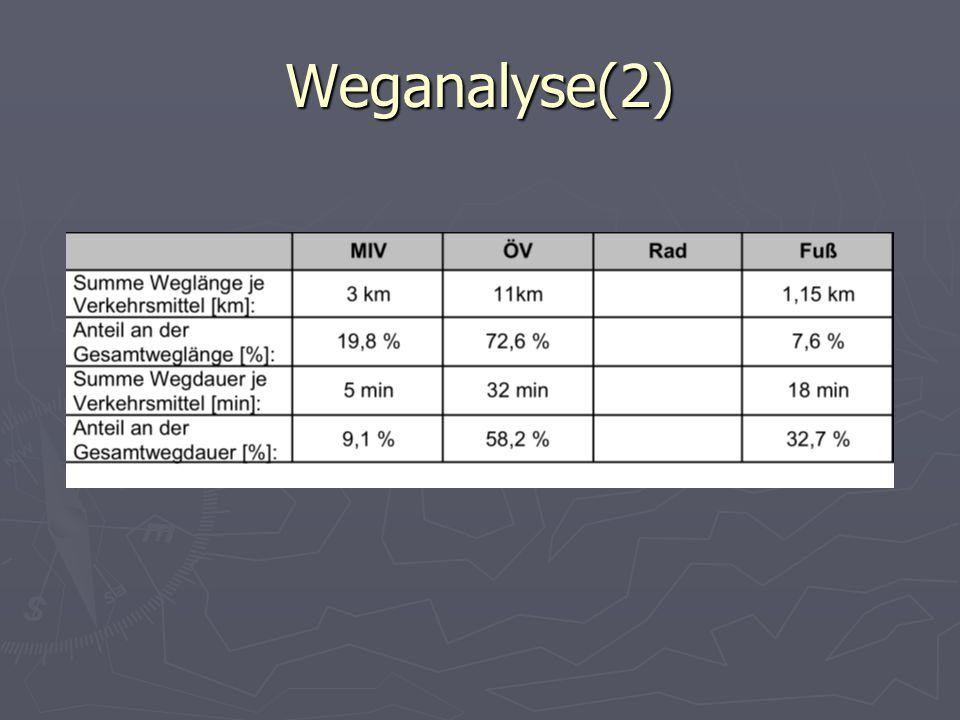 Weganalyse(2)