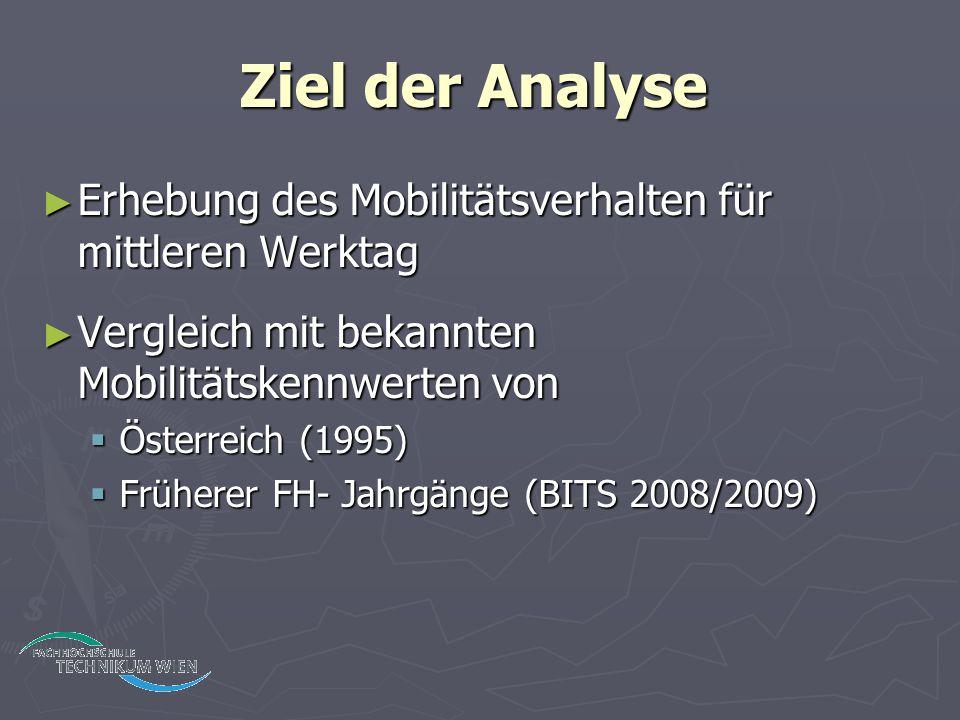 Ziel der Analyse ► Erhebung des Mobilitätsverhalten für mittleren Werktag ► Vergleich mit bekannten Mobilitätskennwerten von  Österreich (1995)  Früherer FH- Jahrgänge (BITS 2008/2009)