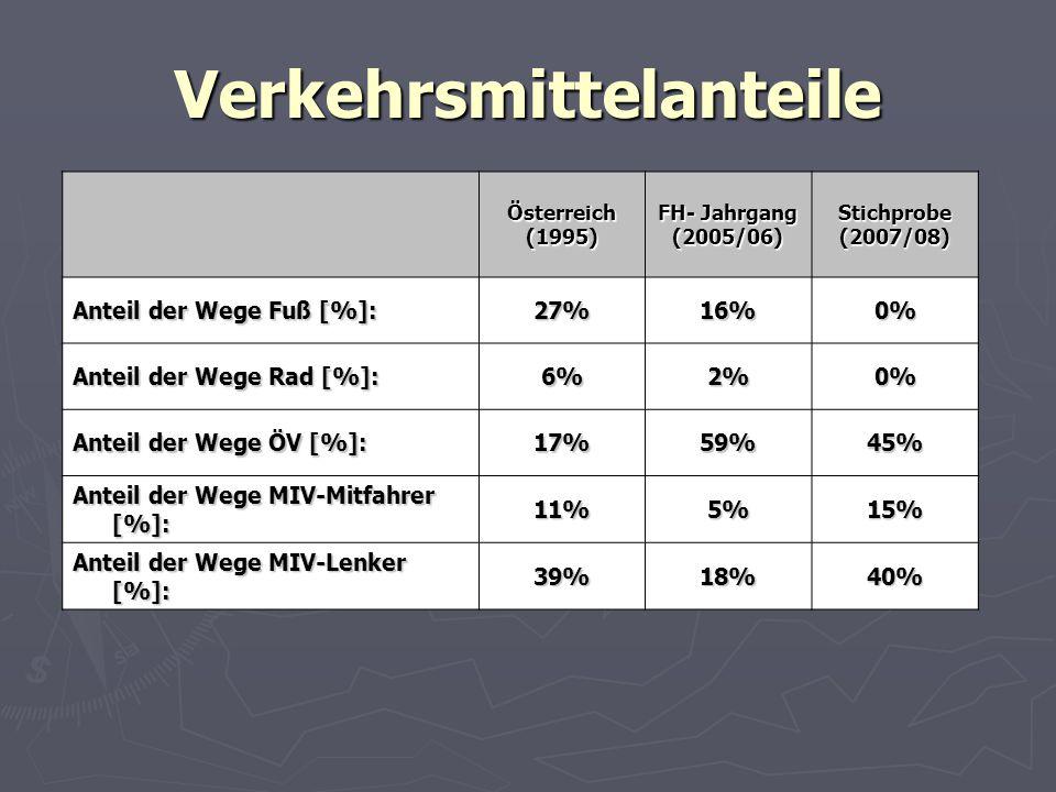 Verkehrsmittelanteile Österreich(1995) FH- Jahrgang (2005/06)Stichprobe(2007/08) Anteil der Wege Fuß [%]: 27%16%0% Anteil der Wege Rad [%]: 6%2%0% Anteil der Wege ÖV [%]: 17%59%45% Anteil der Wege MIV-Mitfahrer [%]: 11%5%15% Anteil der Wege MIV-Lenker [%]: 39%18%40%