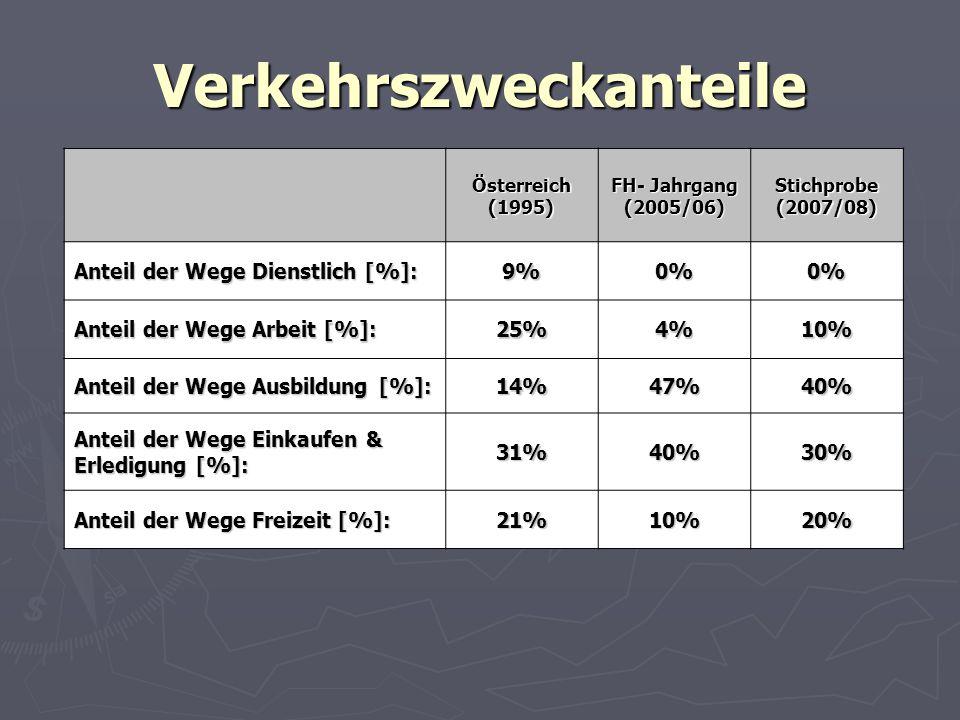 Verkehrszweckanteile Österreich(1995) FH- Jahrgang (2005/06)Stichprobe(2007/08) Anteil der Wege Dienstlich [%]: 9%0%0% Anteil der Wege Arbeit [%]: 25%4%10% Anteil der Wege Ausbildung [%]: 14%47%40% Anteil der Wege Einkaufen & Erledigung [%]: 31%40%30% Anteil der Wege Freizeit [%]: 21%10%20%