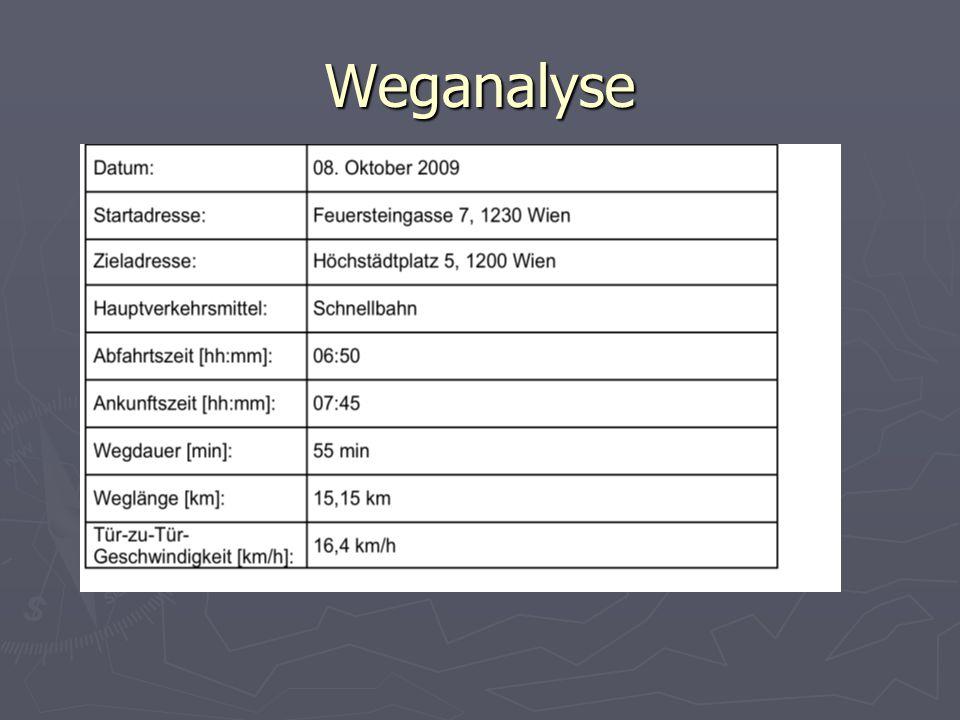 Weganalyse