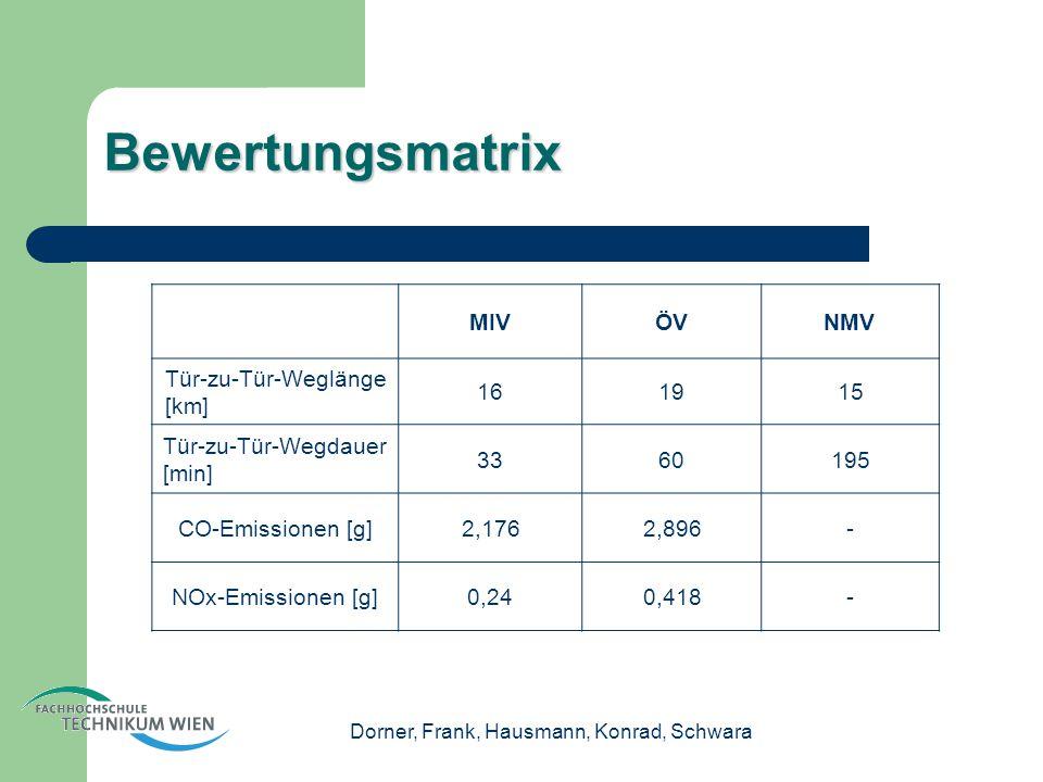 Dorner, Frank, Hausmann, Konrad, Schwara Bewertungsmatrix MIVÖVNMV Tür-zu-Tür-Weglänge [km] 161915 Tür-zu-Tür-Wegdauer [min] 3360195 CO-Emissionen [g]2,1762,896- NOx-Emissionen [g]0,240,418-