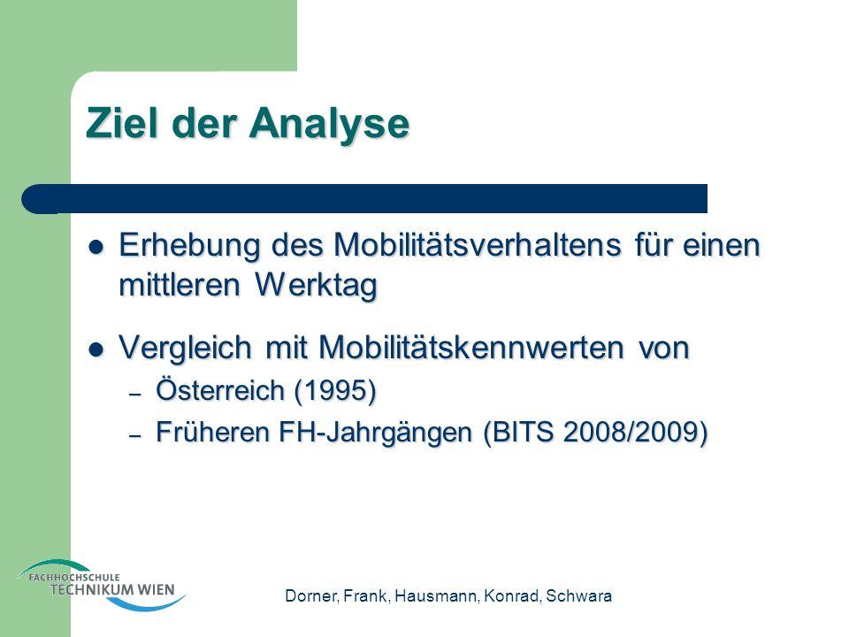 Dorner, Frank, Hausmann, Konrad, Schwara Ziel der Analyse Erhebung des Mobilitätsverhaltens für einen mittleren Werktag Erhebung des Mobilitätsverhaltens für einen mittleren Werktag Vergleich mit Mobilitätskennwerten von Vergleich mit Mobilitätskennwerten von – Österreich (1995) – Früheren FH-Jahrgängen (BITS 2008/2009)