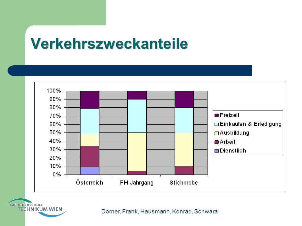 Dorner, Frank, Hausmann, Konrad, Schwara Verkehrszweckanteile