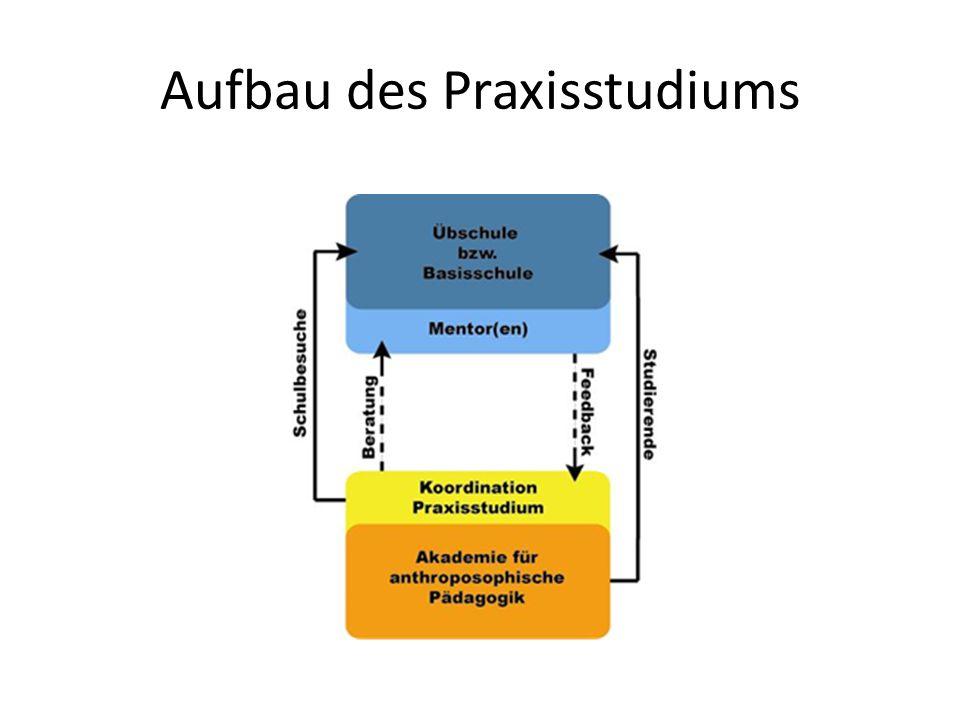 Praxisstudiumplätze AfaP-Studierender 2015 ohne Elementar Pädagogik Region Basel RSS Basel (5) RSS Birseck (5) RSS Münchenstein (3) RSS Mayenfels (1) Region Zürich RSS Sihlau (1) RSS Wetzikon (3) RSS Winterthur (1) RSS Zürich (6) Region Nord-Ost RSS St.